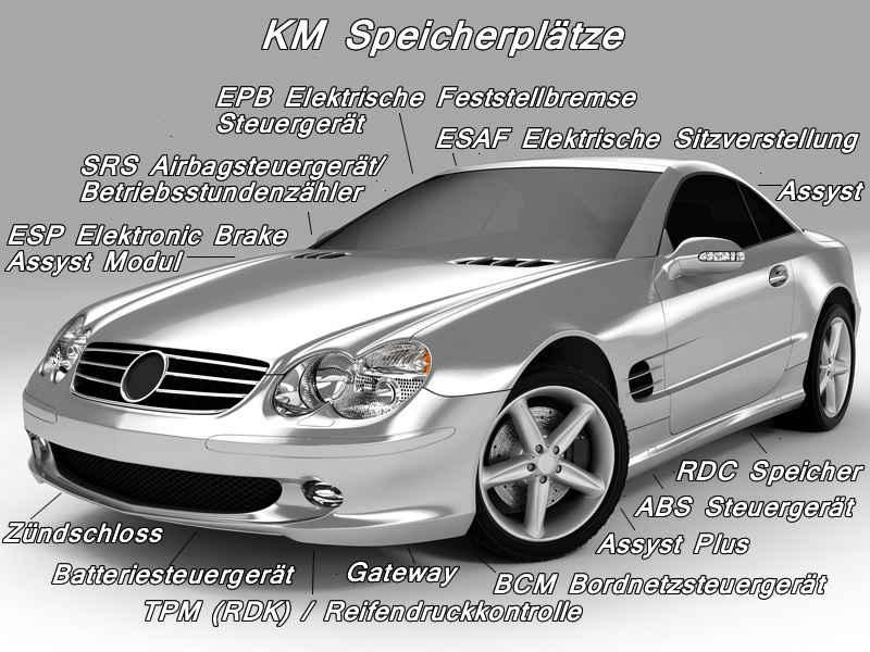 Tachojustierung Mercedes inklusive aller Speicherstellen